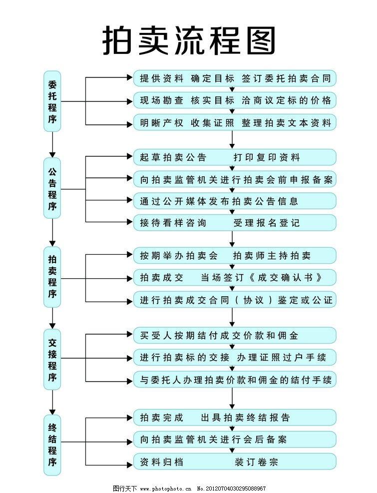 拍卖流程图展板 拍卖流程图 蓝色框子 箭头 文字 委托程序 公告程序