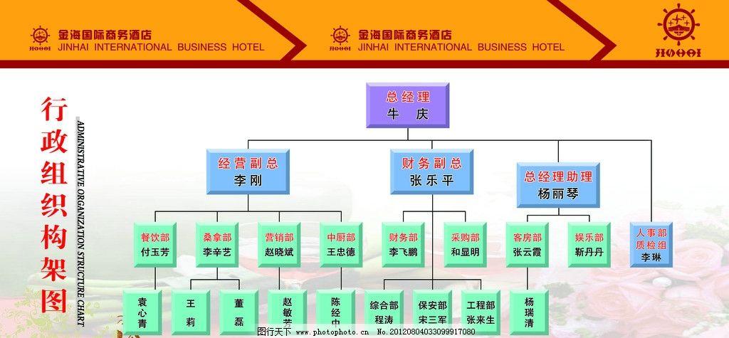 行政组织架构图 商务 酒店 行政 组织 架构图 经理 结构 psd分层素材