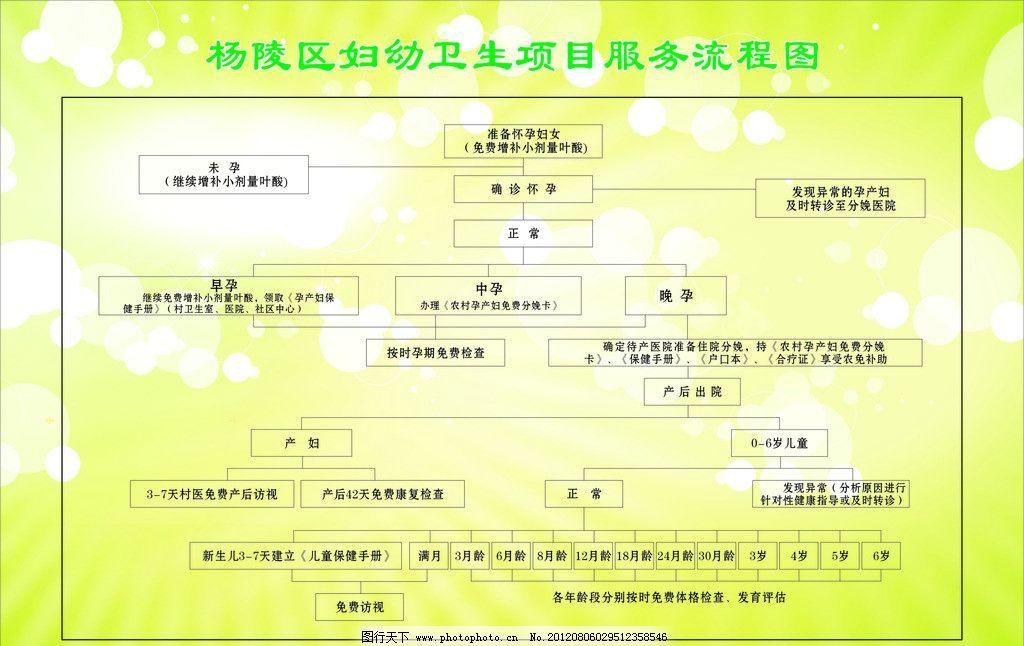 医院流程图 医院 服务流程