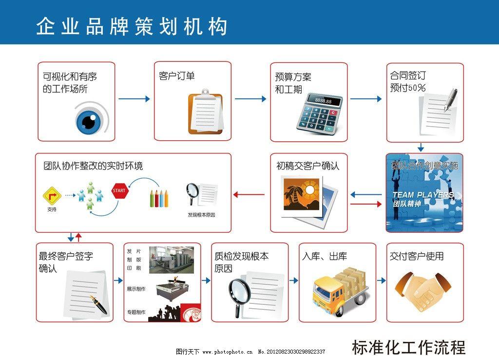 广告公司工作流程 流程图 展板设计 眼睛 货车 笔 放大镜 合作 握手