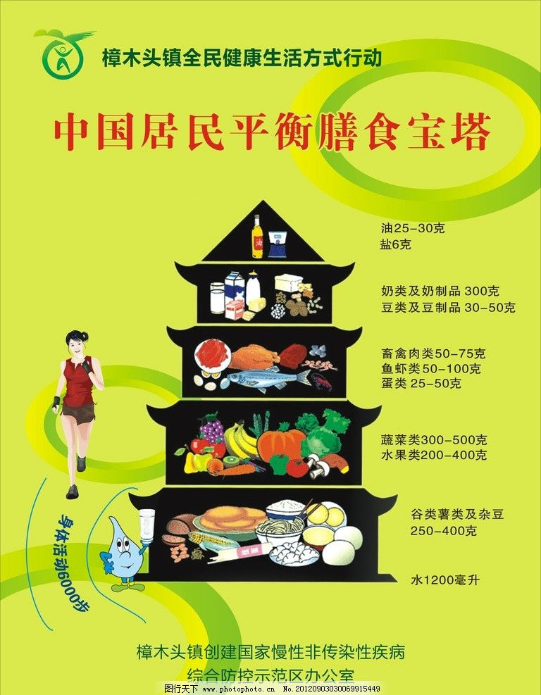 膳食宝塔 中国居民平衡膳食宝塔