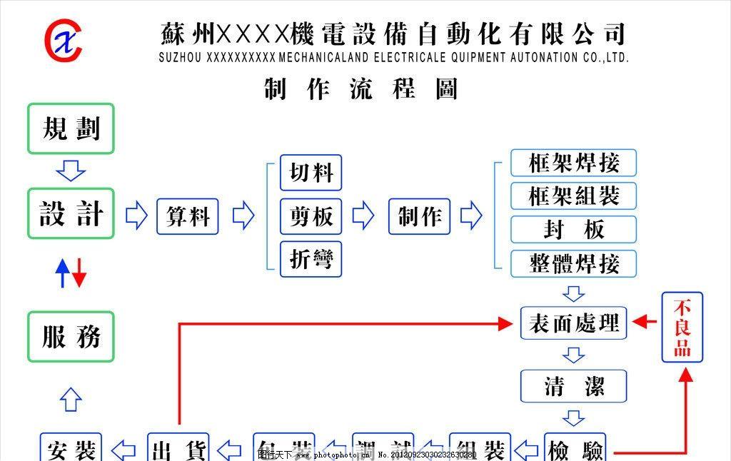 工艺流程图 工艺流程图展板 生产流程图 展板 企业展板 展板模板 广告