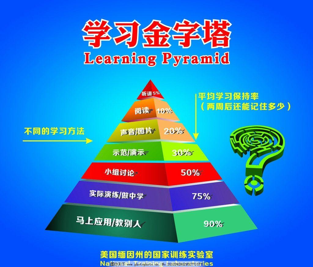 学习金字塔图片